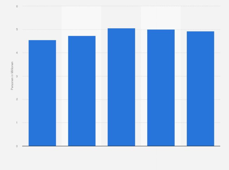 Nutzer von Online-Dating in Deutschland 2013 (nach Altersgruppen)