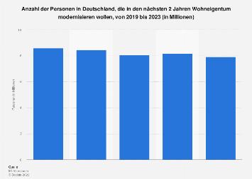 Umfrage in Deutschland zur Modernisierung von Wohneigentum bis 2019