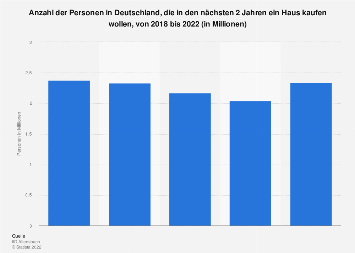 Umfrage in Deutschland zu geplantem Hauskauf bis 2017