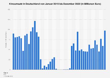 Kinoumsatz in Deutschland bis Dezember 2018