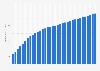 Anzahl der stationären Breitbandanschlüsse in der EU bis 2017