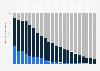 Verteilung der Breitbandanschlüsse in der EU nach Geschwindigkeit bis 2017
