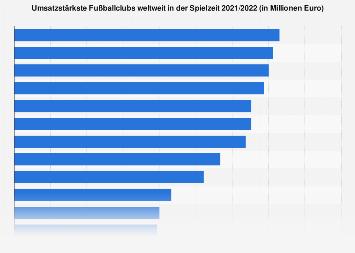 Umsatzstärkste Fußballclubs weltweit 2017/2018