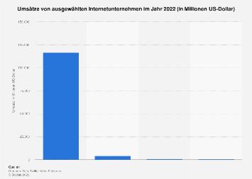 Umsätze ausgewählter Internetunternehmen weltweit 2018