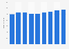 Umsatz mit Haus- und Tischwäsche in Deutschland bis 2014