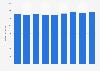 Umsatz mit Gardinen und Dekostoffen in Deutschland bis 2014