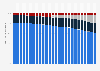 Verteilung der Breitbandanschlüsse in der EU nach Zugangstechnologie bis 2018