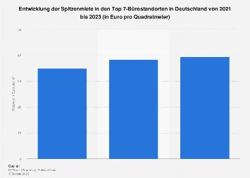 Top-Bürostandorte in Deutschland - Mietentwicklung bis 2019
