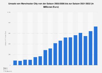 Umsatz von Manchester City bis 2017/2018