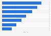 Umfrage zur Erinnerung an Kinowerbung in Deutschland 2014