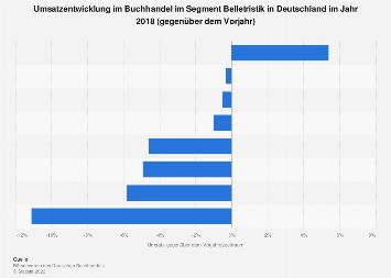 Umsatzentwicklung im Buchhandel im Segment Belletristik in Deutschland 2017
