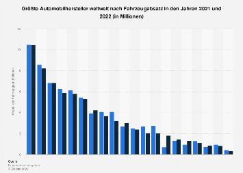 Größte Automobilhersteller nach Fahrzeugabsatz in 2017