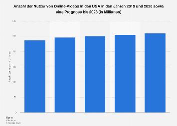 Prognose zur Anzahl der Nutzer von Online Videos in den USA bis 2022