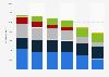 Primärenergieverbrauch - Prognose für Deutschland nach Energieträger bis 2040