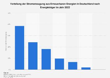 Erneuerbare Energien - Verteilung der Stromerzeugung nach Energieträger 2017