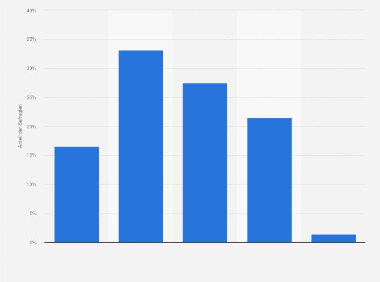 durchschnittsgröße deutschland