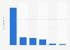 Social Games - Anzahl der Nutzer