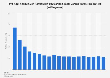 Pro-Kopf-Konsum von Kartoffeln in Deutschland bis 2015/2016