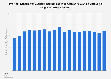 Pro-Kopf-Konsum von Zucker in Deutschland bis 2016