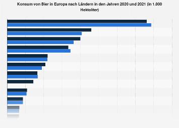 Konsum von Bier in Europa nach Ländern bis 2017