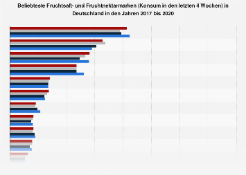Ranking der beliebtesten Fruchtsaft- und Fruchtnektarmarken in Deutschland 2017