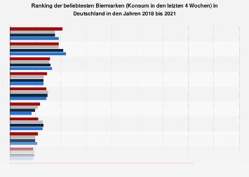 Ranking der beliebtesten Biermarken in Deutschland bis 2018