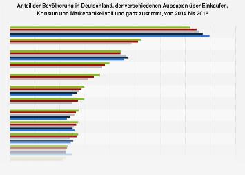 Umfrage in Deutschland zu zutreffenden Aussagen über Einkaufen, Konsum, Marken 2018
