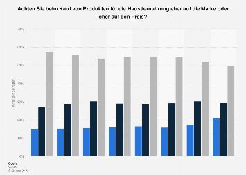 Umfrage zu Markenbewusstsein/Preisbewusstsein bei Produkten für Haustiernahrung 2017