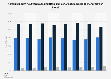 Umfrage zu Markenbewusstsein vs. Preisbewusstsein bei Mode und Bekleidung bis 2019