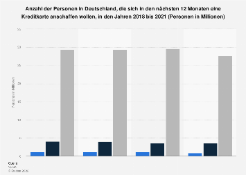 Umfrage in Deutschland zur geplanten Anschaffung einer Kreditkarte bis 2017