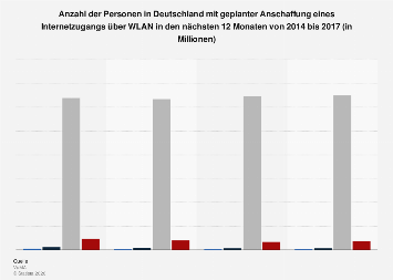 Umfrage in Deutschland zur Kaufabsicht für einen Internetzugang über WLAN bis 2017