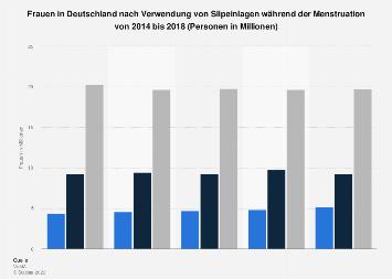 Umfrage in Deutschland zur Verwendung von Slipeinlagen während der Menstruation 2017