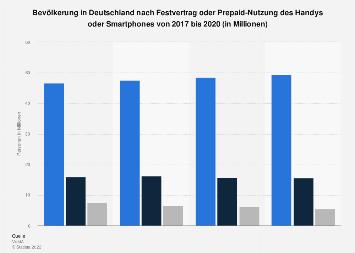 Umfrage in Deutschland zu Vertrag oder Prepaid-Karte für Handy, Smartphone bis 2017