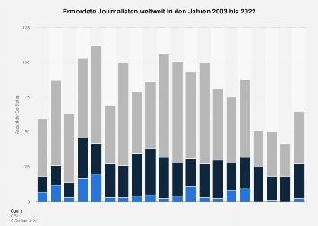 Ermordete Journalisten weltweit bis 2017