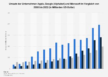 Umsatz von Apple, Google und Microsoft im Vergleich bis 2018