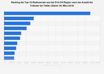 Ranking der Radiosender mit den meisten Followern bei Twitter im Dezember 2017