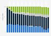 Anteile von Gebindearten an Produktion der österreichischen Brauwirtschaft bis 2017