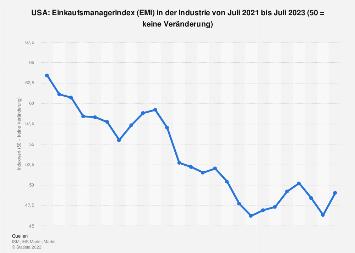 Einkaufsmanagerindex (EMI) in den USA bis Februar 2018