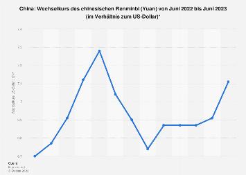 Wechselkurs des Renminbi in China zum US-Dollar nach Monaten bis Mai 2018
