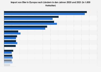 Import von Bier in Europa nach Ländern 2016