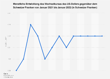Wechselkurs - US-Dollar gegenüber Schweizer Franken 2019 (Monatsdurchschnittswerte)