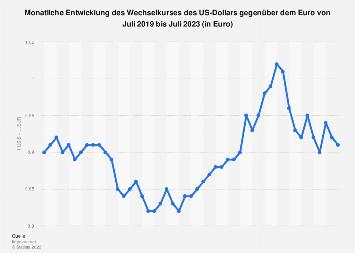 Wechselkurs - US-Dollar gegenüber Euro 2018 (Monatswerte)