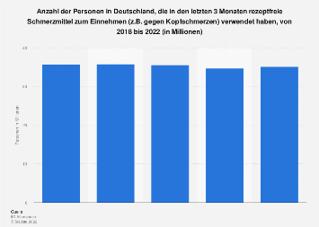 Umfrage in Deutschland zur Verwendung rezeptfreier Schmerzmittel bis 2019