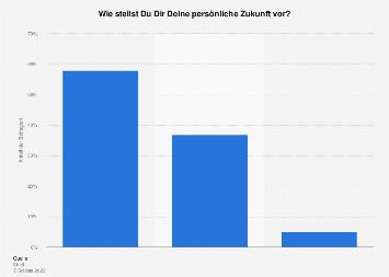 Umfrage zu der persönlichen Zukunft von Jugendlichen in Deutschland 2019