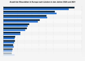 Brauereien in Europa nach Ländern 2016