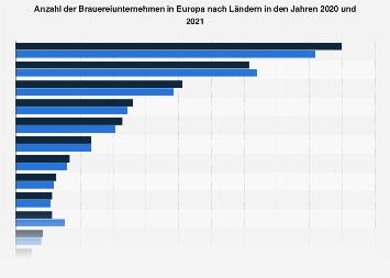 Brauereiunternehmen in Europa nach Ländern 2016