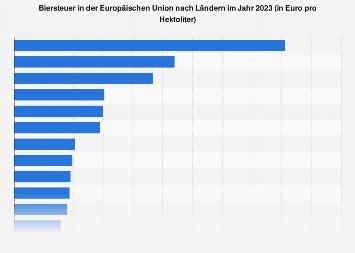Biersteuer in der EU nach Ländern 2017