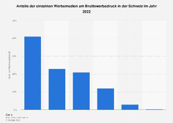 Mediasplit in der Schweiz 2016