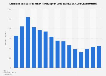 Leerstand von Büroflächen in Hamburg bis 2017