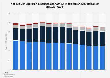 Konsum von Zigaretten in Deutschland nach Art bis 2018